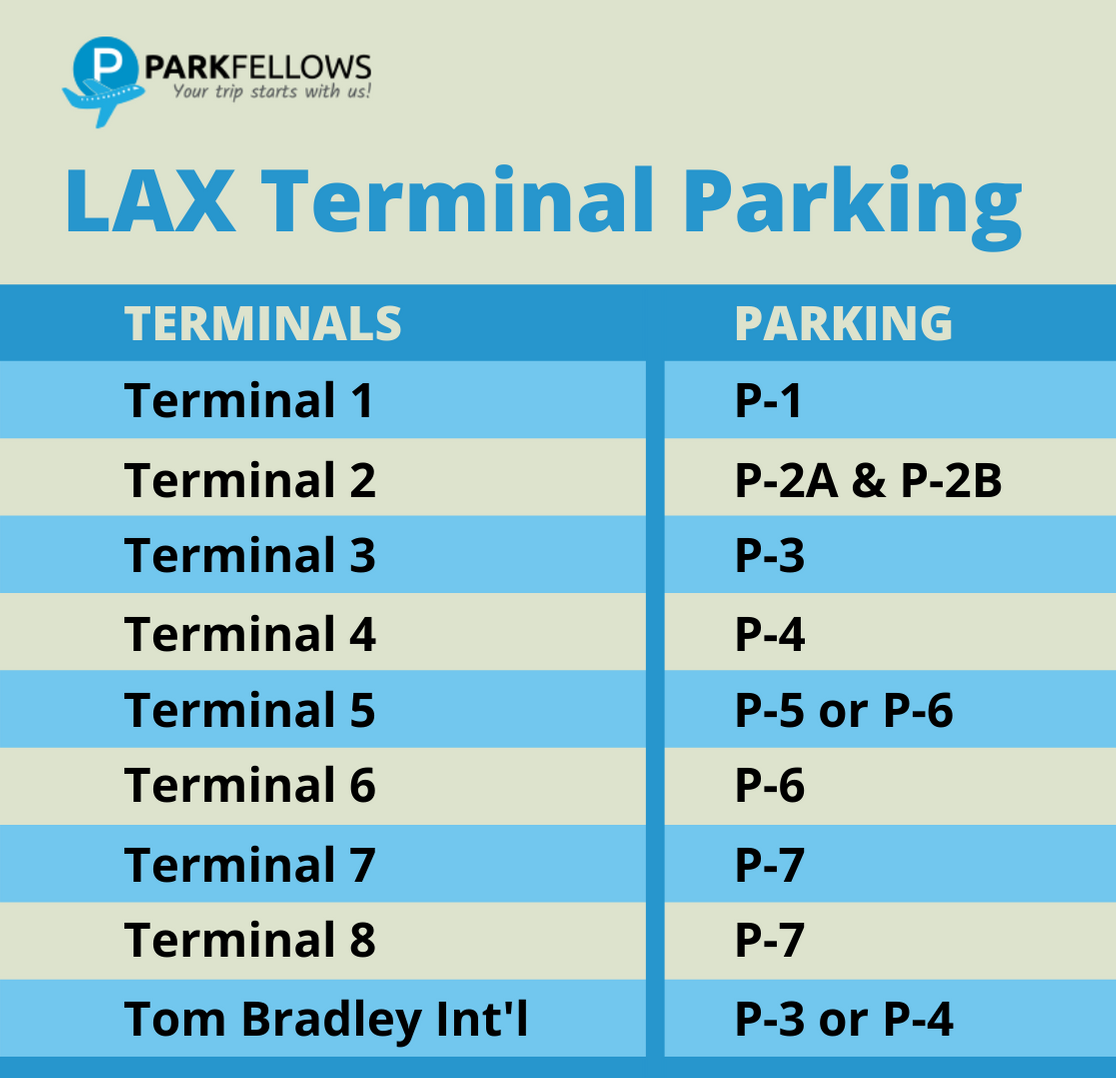 LAX Terminal Parking Infographic
